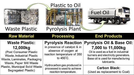 Plastic-to-Oil-pyrolysis-mass-balance.pn
