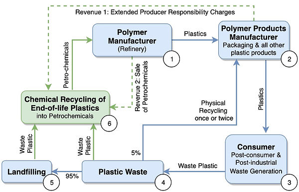 EPR -Extended Producer Responsibility for Plastic Waste