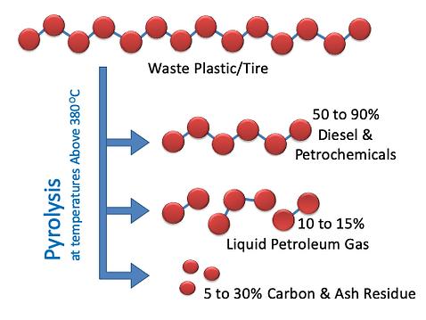 Plastic Pyrolysis