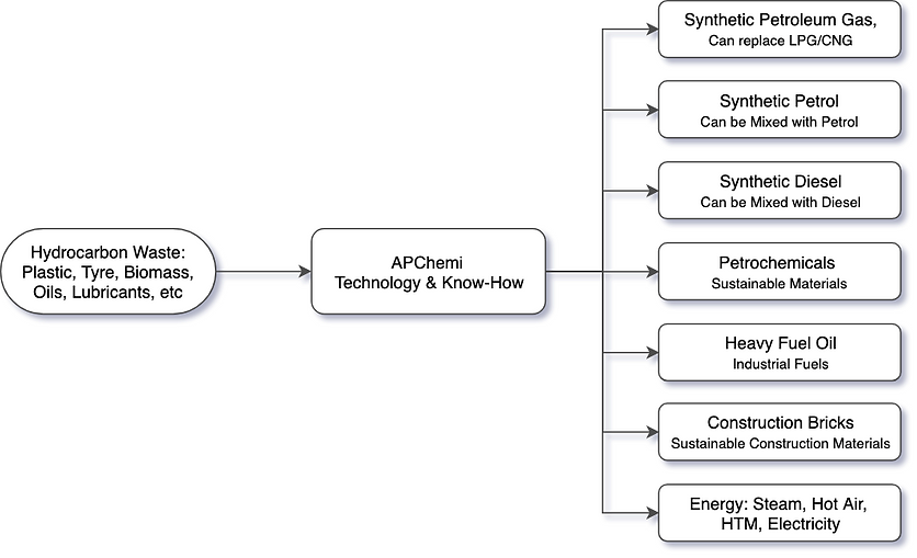 Chemical-Recycling-of-Plastics.png