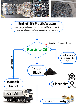 Plastic-to-Oil-Flow-Chart.png