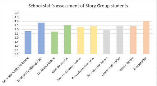 School staffs assessment of story group