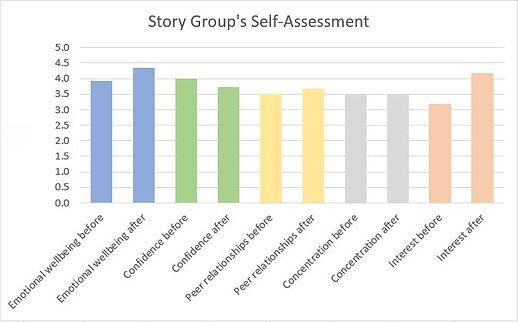 Story groups self assessment bar chart.J