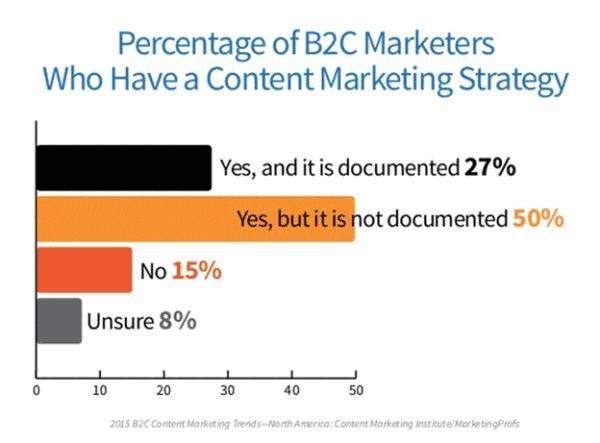 CMI-Survey-B2C-Marketers-Marketin-Strategy-600x443