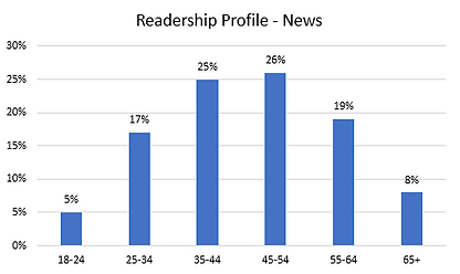Readership News.PNG