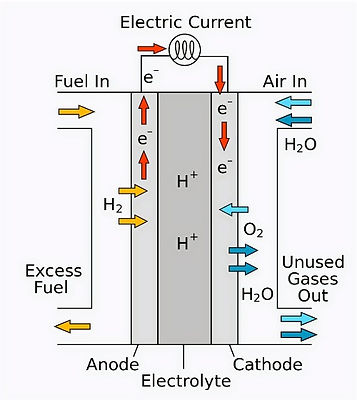 Solid_oxide_fuel_cell_protonic_edited.jpg