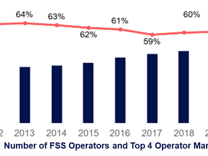 FSS market continues to dip in 2020; strong impact of Covid-19 on mobility business of operators
