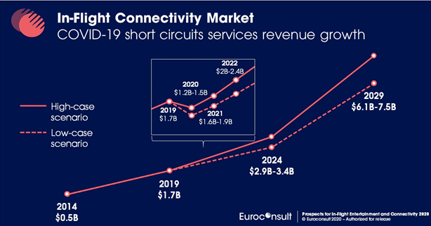 Euroconsult charts COVID-19's shake up of in-flight connectivity industry