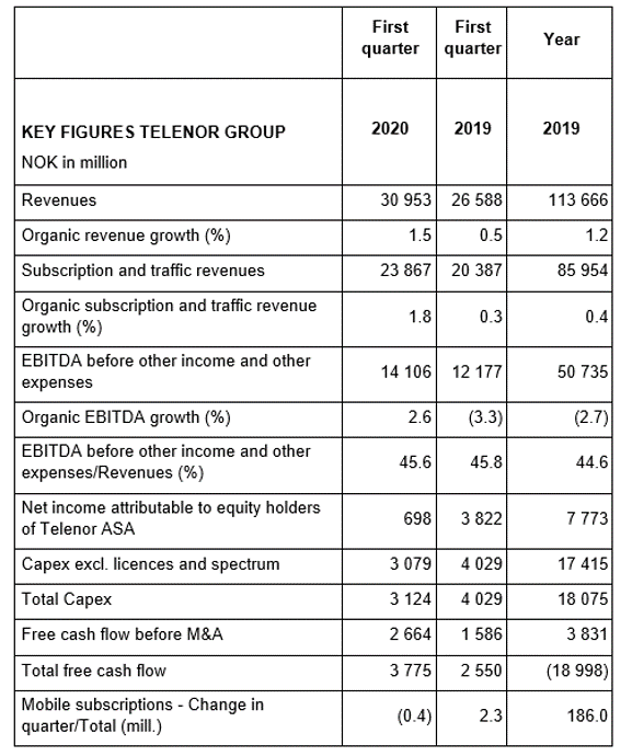 Telenor reports solid first quarter financial performance despite early indications of COVID-19 consequences