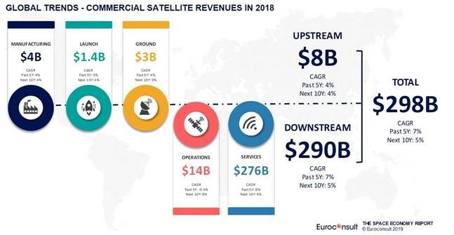 Commercial space revenues to reach $485 billion by 2028