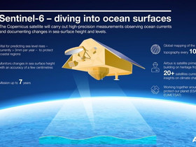 """Seeing the seas – """"Sentinel-6 Michael Freilich"""" satellite successfully lifted off into space"""