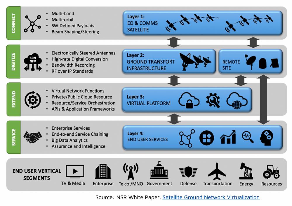 NSR bottom line - Virtualizing the satellite ground segment