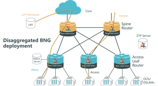 Routing software delivers automation, web-scale and cloud operating costs for carrier IP/MPLS networks