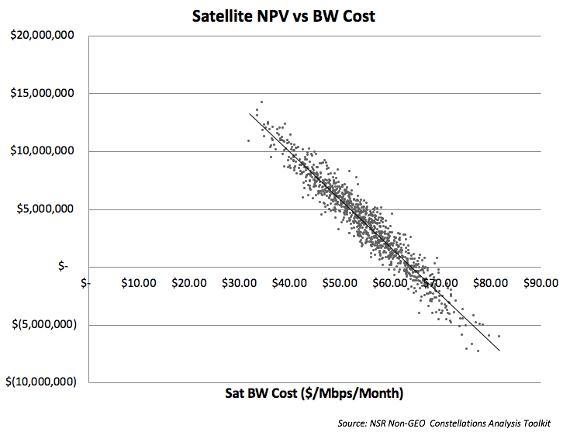 NSR bottom line Can non-GEO HTS beat fiber economics?