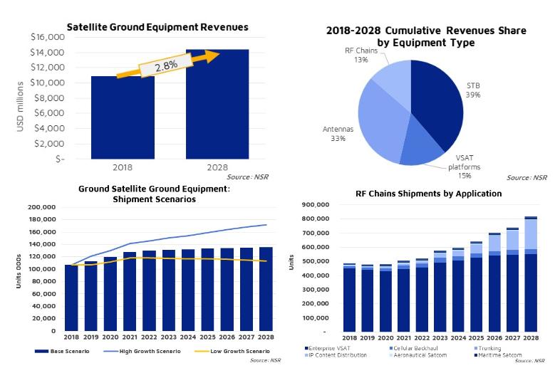 """NSR: Satellite ground segment reaching the """"clouds"""", generating $145 billion in 10-year cumulative revenues"""