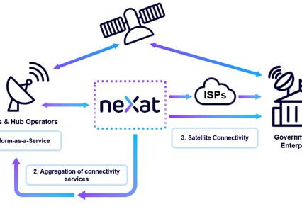 World's first satellite capacity aggregator unveils new look cloud platform neXat