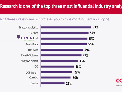 Juniper Research named as top 3 most influential analyst house globally by telco technology buyers