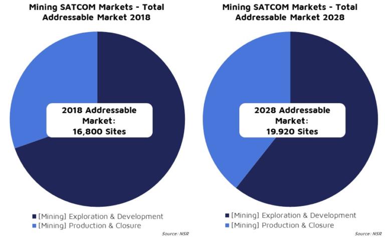 Mining SatCom: jump-starting a stalled market