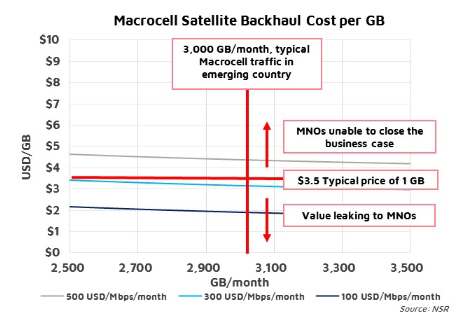 NSR bottom line - Yield management in satellite backhaul