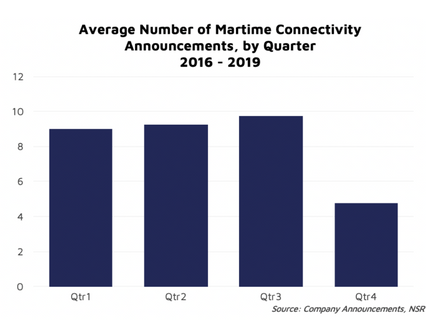 NSR bottom line Tip of the iceberg for maritime SATCOM?