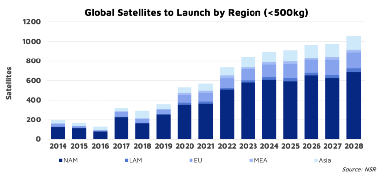 NSR Bottom Line: Goldilocks and SpaceX smallsat rideshare