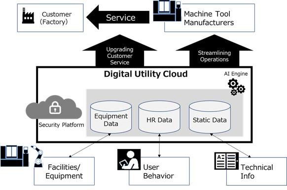 "FANUC, Fujitsu, NTT Com, embark on collaboration to create ""Digital Utility Cloud"" for machine tool industry"