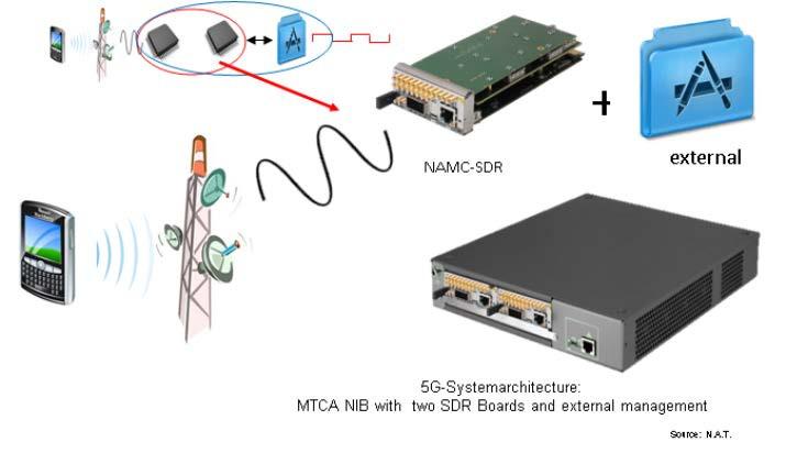 powerBridge Computer provides 5G MicroTCA Solutions