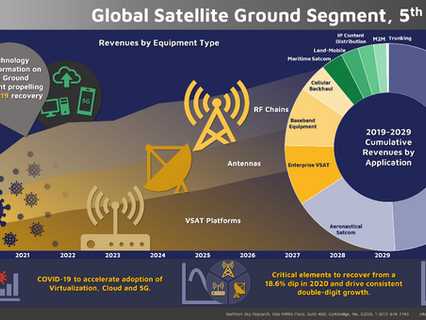 NSR releases Global Satellite Ground Segment, 5th Edition (GSGS5)