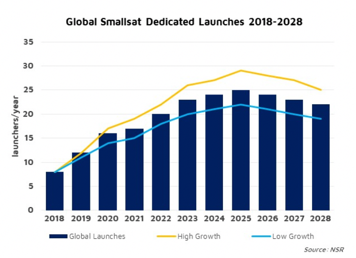 NSR Bottom Line: smallsat launcher success: a two-stage story