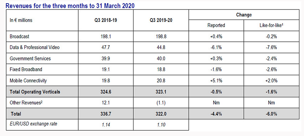 Third quarter and nine month 2019-20 revenues