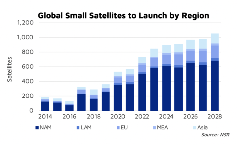 NSR Bottom Line Smallsats: rapid and defining disruptors