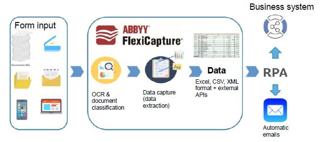 KDDI begins sales of ABBYY OCR software in Asia, North America, Europe and Australia regions