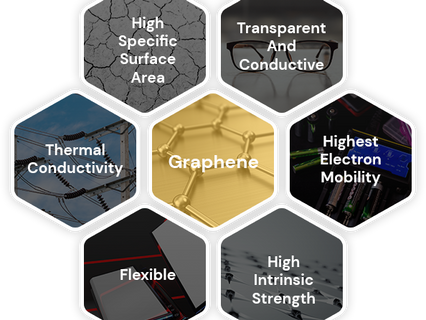 Iceni Labs signs graphene technology MoU with 2D Materials
