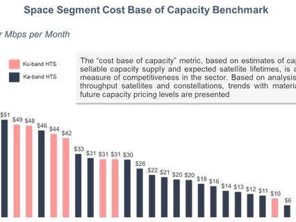 Satellite capacity pricing declines slow, price pressure to increase with supply bump in 2023