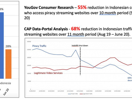 AVIA reports major drop in levels of streaming piracy seen in Indonesia over the last 10 months