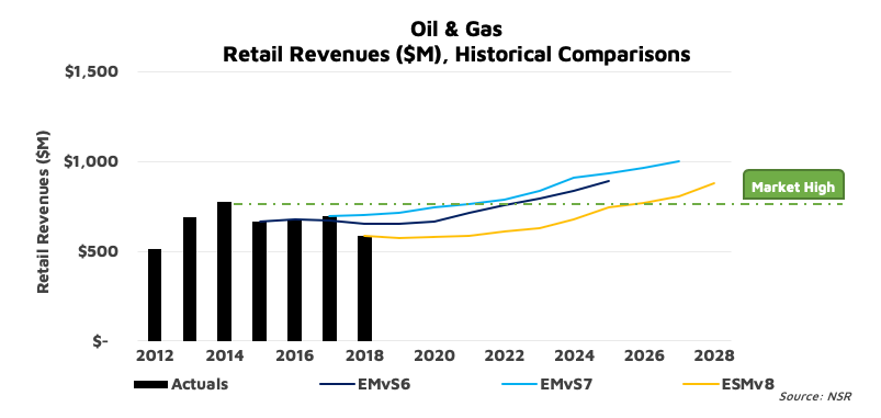 A 2020 turnaround for oil & gas satcom markets?