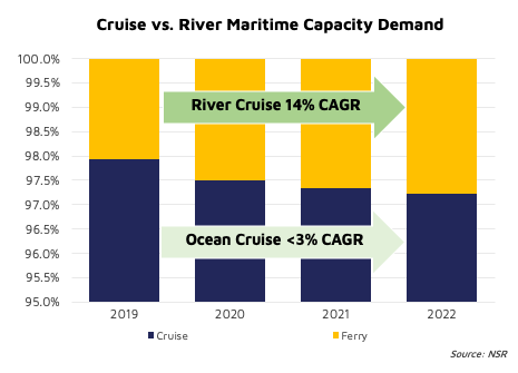 NSR bottom line A regional shift in the cruise market ahead?