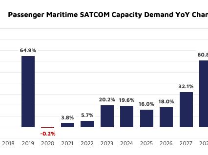 NSR bottom line A regional shift in the cruise market ahead?
