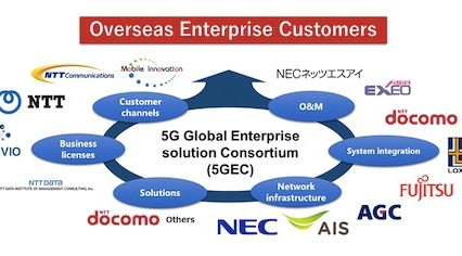NTT DOCOMO to establish a 5G consortium in Thailand with leading partners