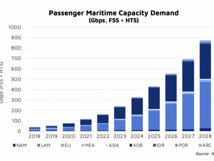 North Sky Research draws the bottom line on Maritime Satcom:cruising to higher bandwidth
