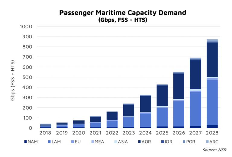 North Sky Research draws the bottom line on Maritime Satcom: cruising to higher bandwidth
