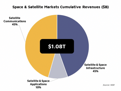 New NSR Report projects $1 trillion+ in cumulative revenue for global space & satellite markets