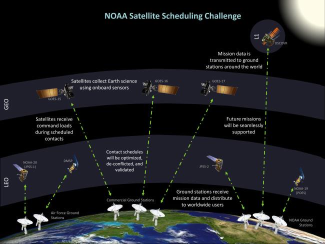NOAA Satellite Scheduling Challenge