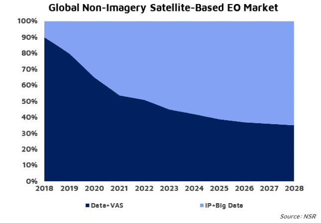 NSR Bottom Line - Earth Observation: Non-imagery growing fast