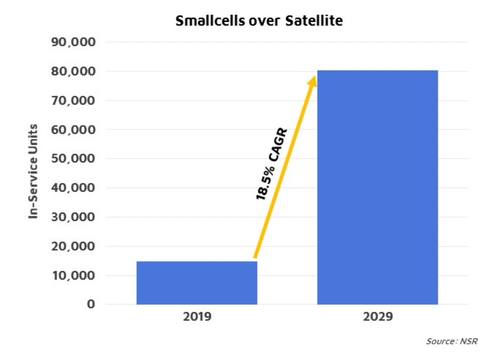 NSR bottom line - smallcells and satellites: It's a match!