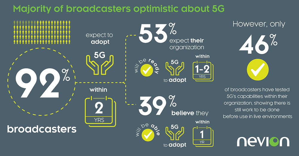 Majority of broadcasters optimistic about 5G with 92% expecting to adopt within two years