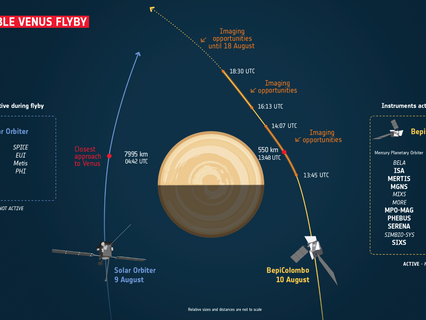 ESA gets ready for double Venus flyby
