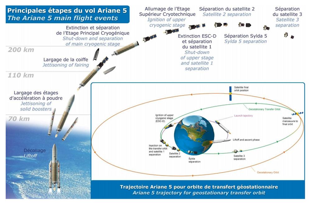Arianespace to launch three satellites towards geostationary orbit on July 28