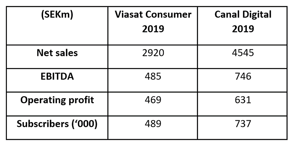 Viasat Consumer and Canal Digital merger completed
