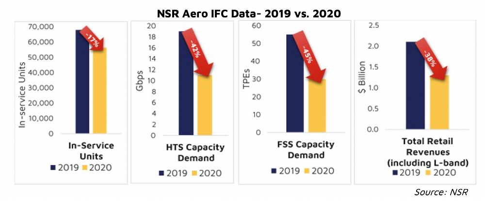 Aero IFC- Near-term turbulence but long-term smooth air?